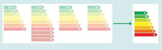 Нова скала от A до G ще показва енергийната ефективност на електроуредите