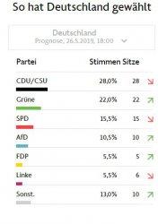 Блокът на Меркел води в Германия, Марин Льо Пен е №1 във Франция