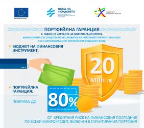 Фондът на фондовете стартира гаранционен продукт за стартиращи и социални предприятия