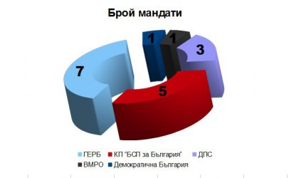 Евроизбори: ГЕРБ отвя БСП
