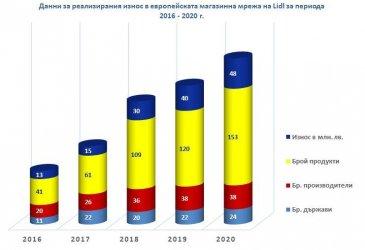 Над 150 български продукти на европейския пазар с подкрепата на Лидл България