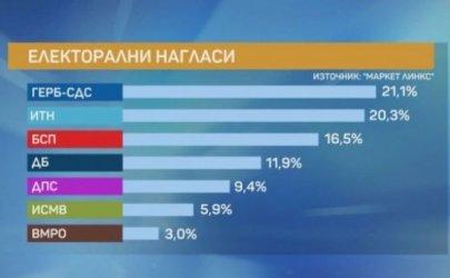 """""""Маркет линкс"""": Под 1% разлика между ГЕРБ и ИТН при предсрочни избори"""