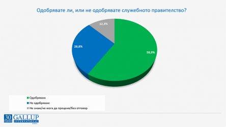 """""""Галъп"""": 58.9% от българите одобряват служебното правителство"""