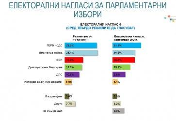 """ИТН е големият губещ, проектът на Петков и Василев се цели поне """"в десятката"""""""